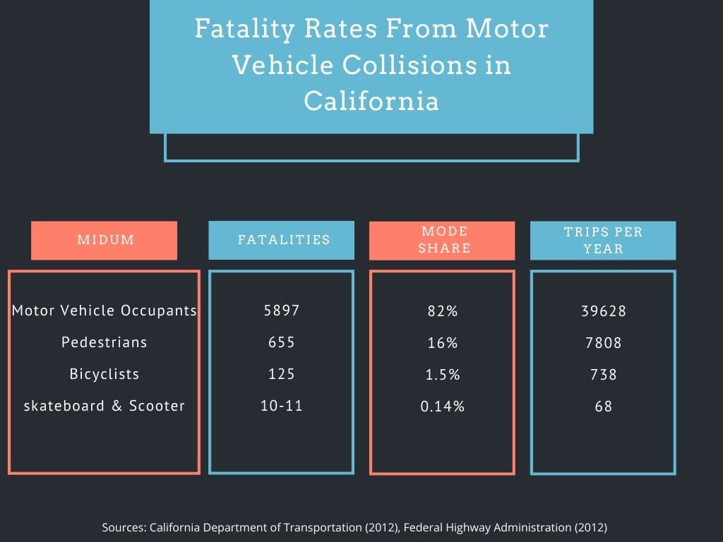 Fatality rates from motor vehicle collisions in California